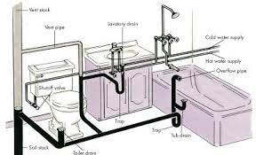 الطريقة الامثل لكشف مواسير صرف الحمامات